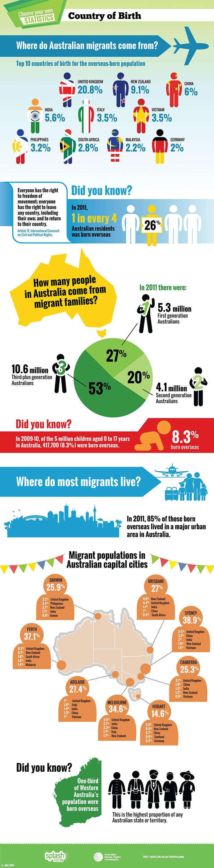 2. BACKGROUND INFORMATION Big Picture - Students to use the Interactive Graph to become informed with population, distribution and changes due to immigration.
