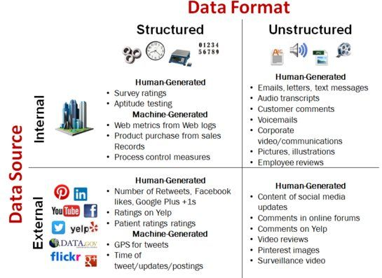 119 best data science images on Pinterest Data science, Big data - external memo templates