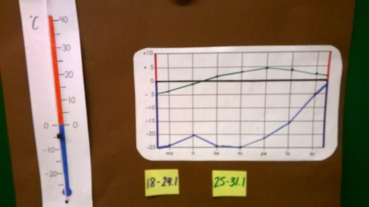 Lämpötilan mittaamista
