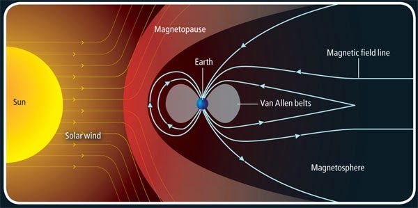 Diagram showing how solar flares interact with the Earth's ...