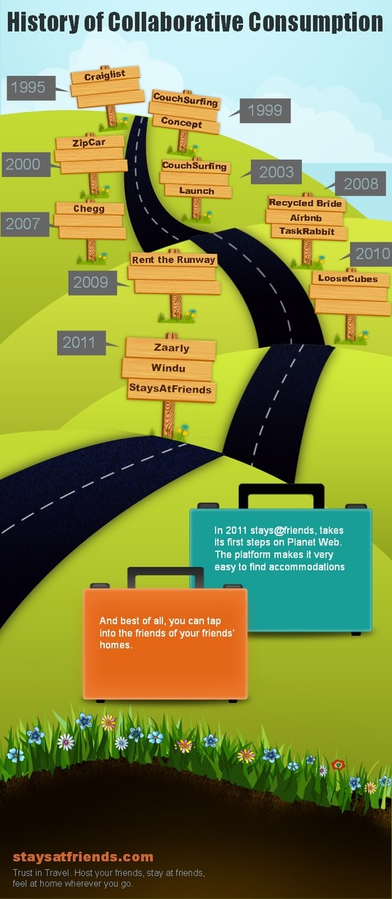Brief history of Collaborative Consumption