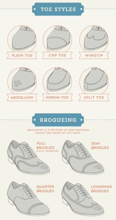 A visual glossary of Dress shoe toe styles and brogueingMore Visual Glossaries (for Him): Backpacks / Belts / Bowties / Brogues / Chain Types / Dress Shirt Collars / Cowboy Hats / Cuffs / Dress Shirt Fabrics / Eyeglass frames / Hangers / Hats / Jackets/Coats / Jacket Pockets / Man Bags / Moustaches / Necktie Knots / Pant Breaks / Plaid / Shirt Anatomy / Shirt Collar Anatomy / Shirt Collars / Shoes / Stripes / Tartans / Trench Coat Anatomy / Vests / Vintage Hats / WoolVia