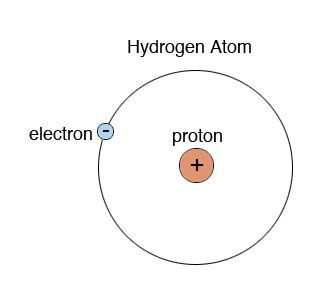 An atomic structure of hydrogen element Hydrogen element written on a ...