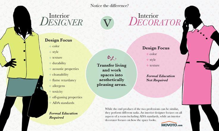 Interior Designer vs. Interior Decorator