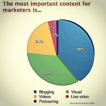 Most important marketing content Source: marketingprofs.com #blogging #engagement #content #marketing #strategy #method #format #socialmedia #socialnetwork #connection #channel #videos #podcasting #visual #advertising #listening #conversation #discussion