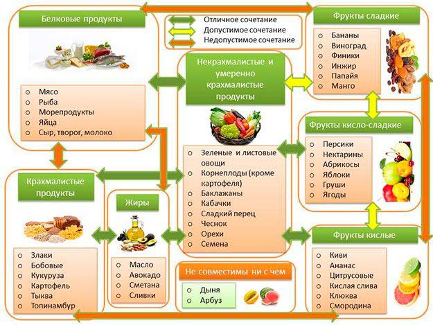 Раздельное питание реально похудеть