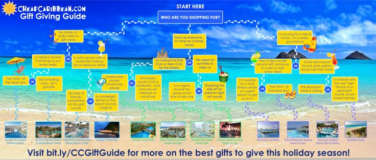 #CheapCaribbean Gift Giving Guide. Find the perfect gift with our gift giving guide. #Beach #Travel #Vacation