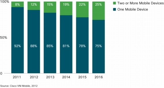 """""""The Number Of Mobile Devices Will Exceed World's Population By 2012"""" from Cisco's Visual Networking Index (VNI) Global Mobile Data Traffic Forecast Update"""