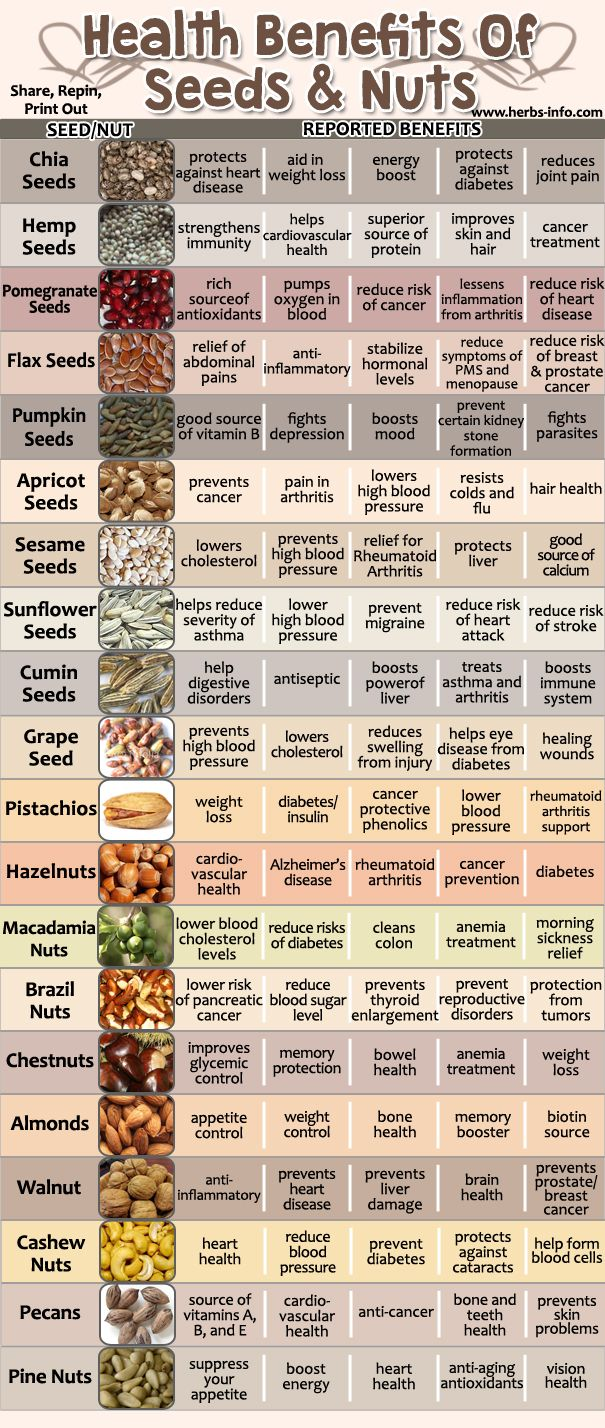 Find the perfect kind of seeds for you by reading the guide below:1. Chia Seeds. The chia herb is grown commercially for its seed, which is a good source of omega-3 fatty acids, which can do many wonders for your body. Omega-3s have been found to decrease your risk of getting heart disease and diabetes …