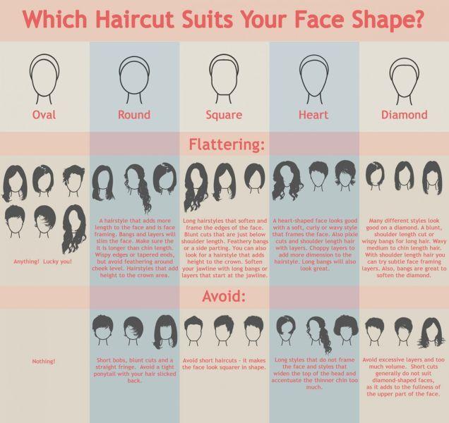 Finden Sie die beste Frauenfrisur für Ihre Gesichtsform