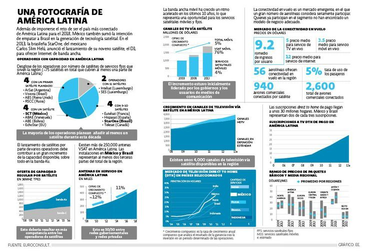 Una fotografía de América Latina | El Economista  http://eleconomista.com.mx/infografias/2014/06/05/fotografia-america-latina