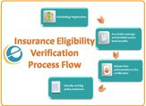Insurance eligibility verification is the most important and first step to claim your insurance. For more details visit Ecareindia.com