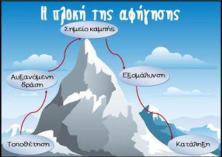 Η πλοκή της αφήγησης (Αφίσα)