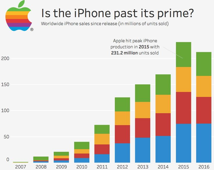 iPhone global sales in decline for the first time since its release [OC]