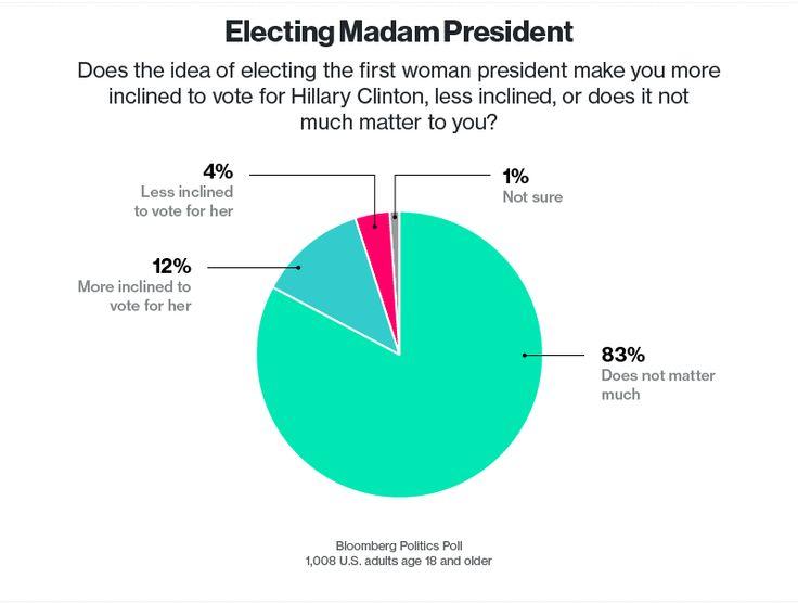 Bloomberg Politics National Poll: Democrats and IndependentsDon't Want a Hillary Coronation - Bloomberg Politics