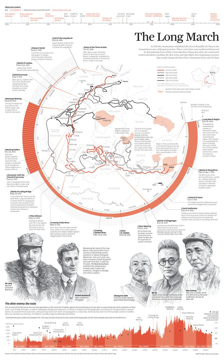 #INFOGRAPHIC. In 1931, the communists established the Soviet Republic of China in the mountainous area of Jiangxi province. Three years later, surrounded by Kuomintang forces, the communist leaders decided to mobilise the Red Army and take flight, thus beginning a journey that would change the fate of the Communist Party of China #SCMP