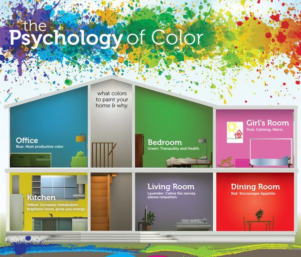 Astounding colour psychology interior design ideas best for Interior design facts
