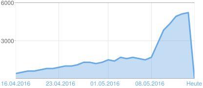 Grafik der Seitenaufrufe Balaton TV April / Mai 15.05.2016 ===> http://www.balaton1.tv/