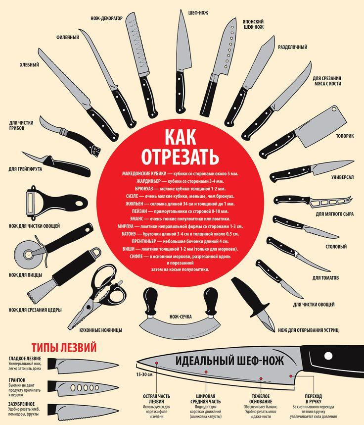 Инфографика. Кухонные ножи. Типы ножей