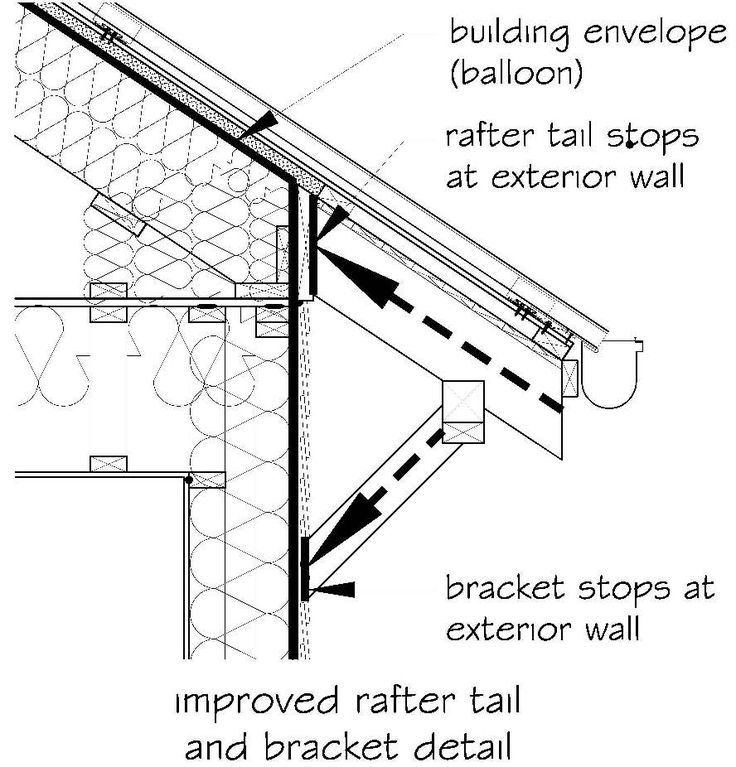 9 best issues options exposed rafter tails images on for Decorative rafter tails