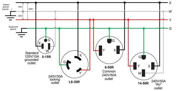Inspirational Nema 6 50r Wiring Diagram In 2020 Electrical Plug Wiring Outlet Wiring Power Plug