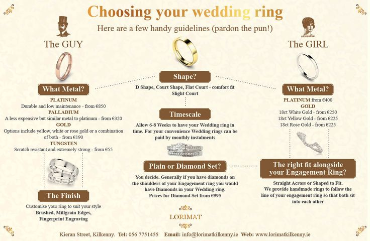 Infographic on choosing your wedding ring