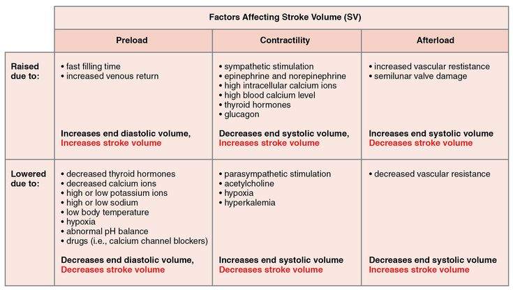 This table describes major factors influencing stroke volume. Preload may be raised due to fast filling time or increased venous return. These factors increase end diastolic volume and increase stroke volume. Preload may be lowered due to decreased thyroid hormones, decreased calcium ions, high or low potassium ions, high or low sodium, low body temperature, hypoxia, abnormal pH balance, or drugs (for example, calcium channel blockers). These factors decrease end diastolic volume and ...