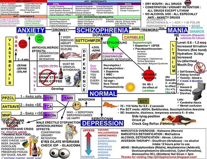 psychiatric nursing concept map critical minds mental health pinterest psychiatric