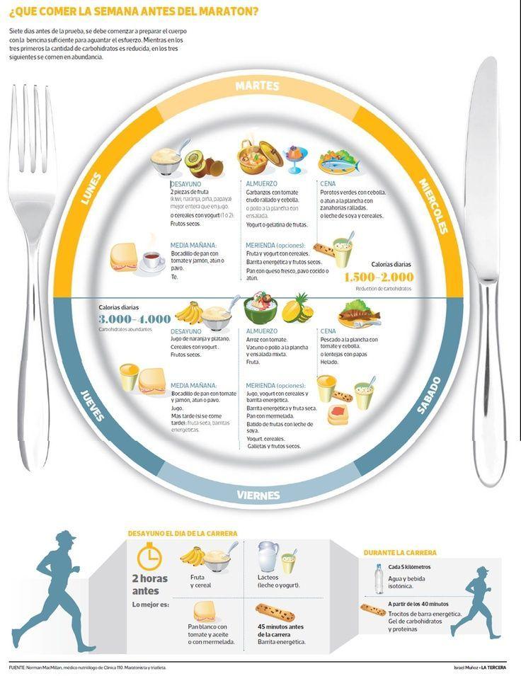 ¿Qué #comer la semana antes de un #maratón?