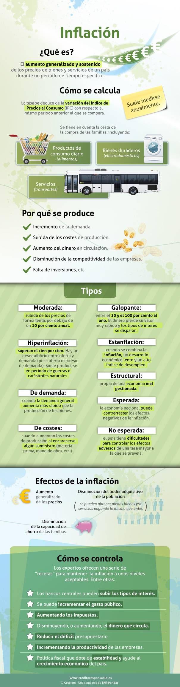 LA ECONOMÍA: Analiza la infografia luego escribe 7 posibles soluciones al problema de la inflación en EEUU y en América Latina. (Actividad por M. Melara)