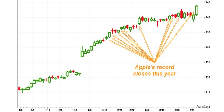 A UBS analyst says that AAPL stock could reach as high as $200/share over the next 2-3 years, as the stock hit its 11th record high so far this year. It has already hit the equivalent of $1,000/sha…