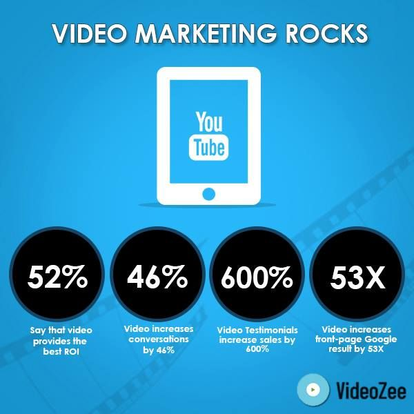 1000+ images about #Video Marketing on Pinterest   Marketing ...