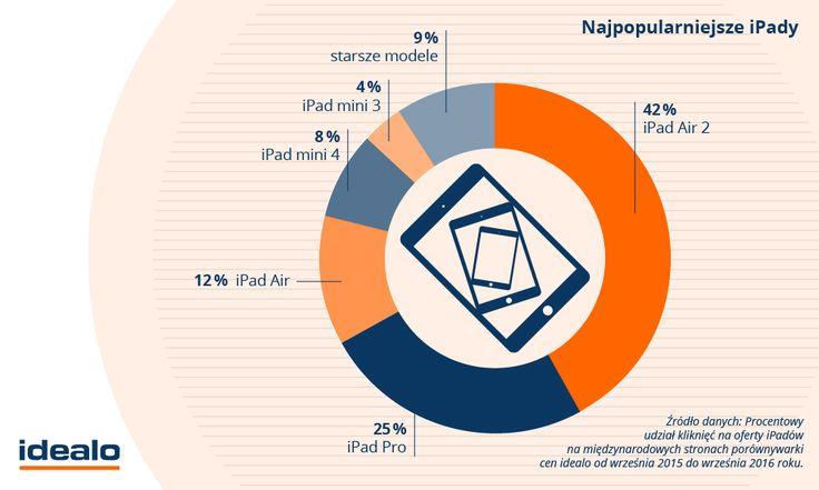 Obecnie faworytem użytkowników idealo jest iPad Air 2 – jego oferty interesują aż 42% z nich. WIĘCEJ: http://www.idealo.pl/blog/1562-te-produkty-apple-najchetniej-wybieraja-uzytkownicy/