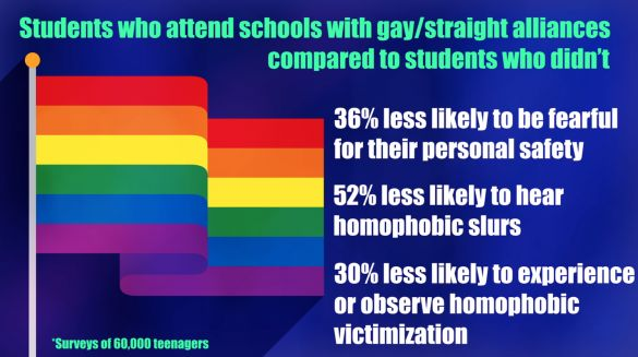 Schools with Active Gay/Straight Alliances are a more Accepting and Safe Environment to Be In - for all...