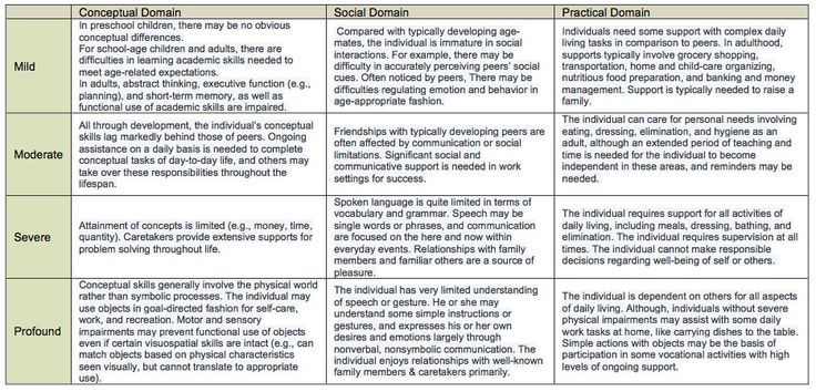 DSM-5 Intellectual Disability Table