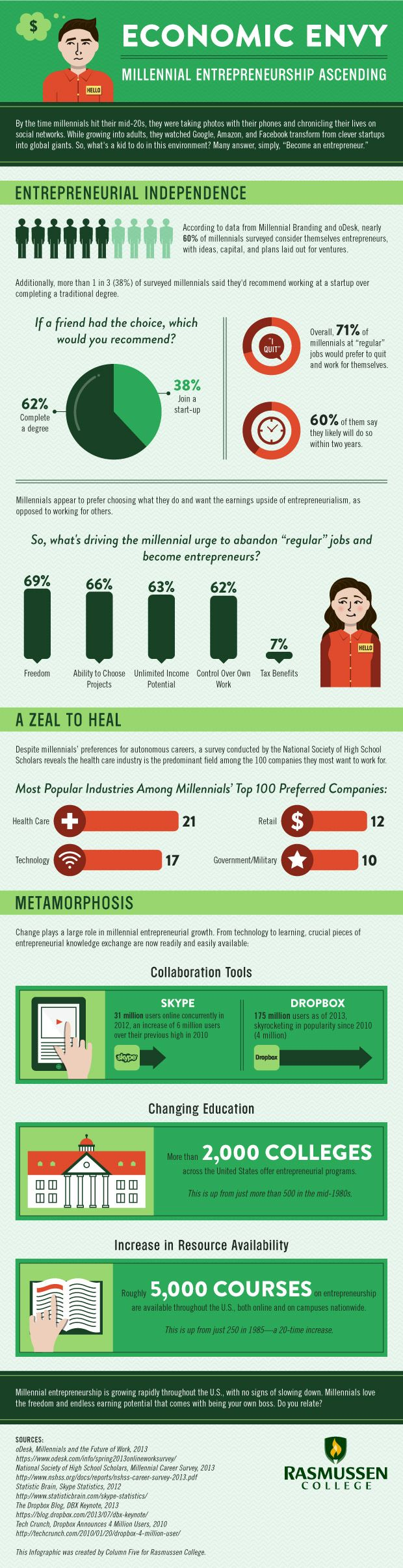 Millennials Are Snubbing the Corporate World for Entrepreneurship (Infographic)