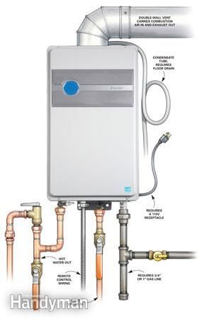 We walk you through the pros and cons of high tech water heaters - tankless, heat pump, condensing gas and point-of-use models. They save energy and can save you money as well. When your old water heater dies, consider replacing it with one of these types, as well as efficient conventional models ~ http://walkinshowers.org/best-tankless-water-heater-reviews.html