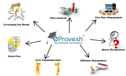 ePravesh® is a platform that makes admission process fast and easy. By successfully managing about 402,564 admissions till date (March'2017), it's a format that manages customer traffic smoothly and seamlessly. From cost reduction to optimum utilisation of resources, ePravesh® is a great tool that every organization should adopt in order to manage admission traffic.