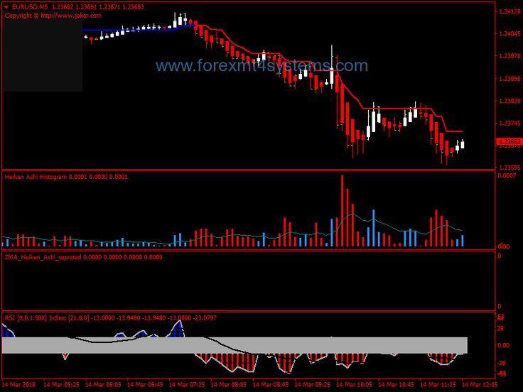 Forex Heiken Ashi Scalping Strategy Forexmt4systems C