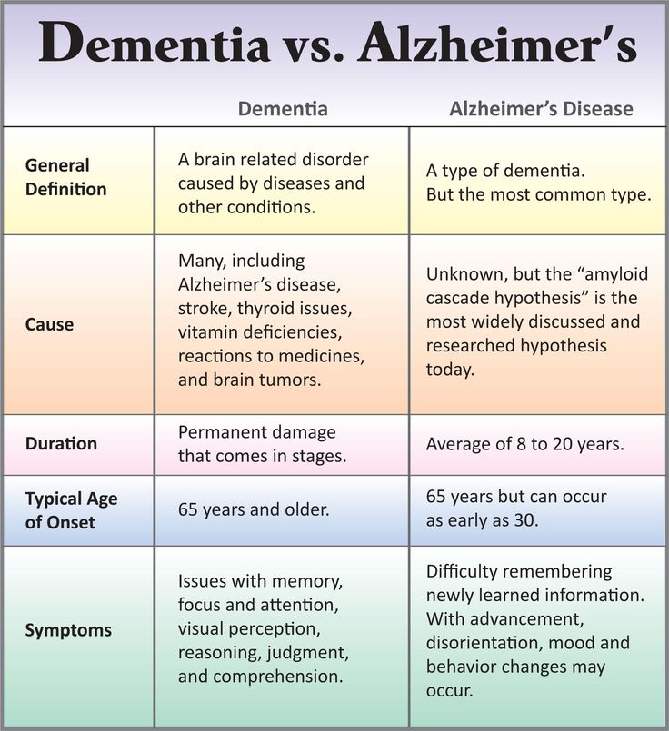Differences Between Dementia Alzheimer S Alternatives For Care Awareness Signs Of