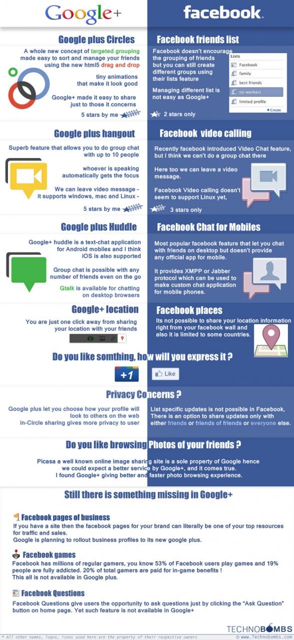 Infographics Google+ Vs. Facebook