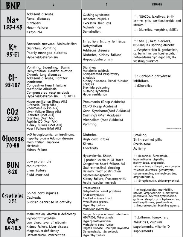 Best 25+ Nursing lab values ideas on Pinterest Board of - normal lab values chart template