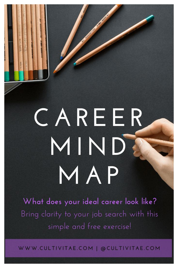 Career Mind Map - Gain clarity on your job search through this exercise. Career goals | Career Advice | Plan and map out your career
