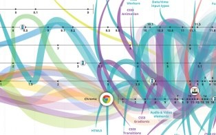 An interactive graphic by Vizzuality and Hyperakt tracing the entire history of the Internet.