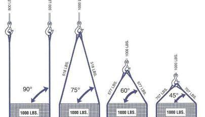 Cómo le afecta el ángulo al peso de un cable de acero