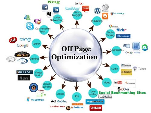 Image result for off page seo techniques