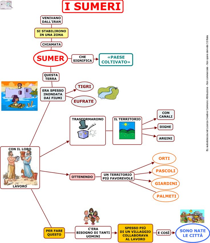 I Sumeri Sc. Elementare | AiutoDislessia.net