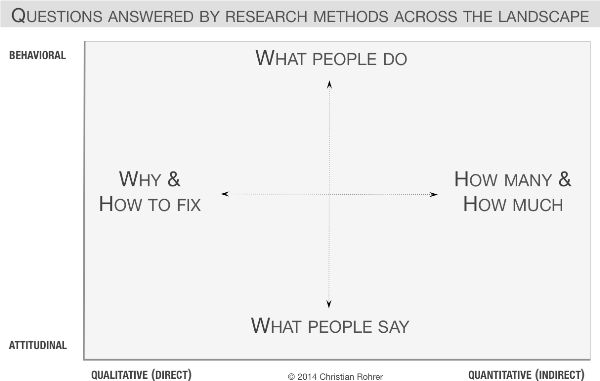 Fragestellungen qualitative und quantitative Forschung