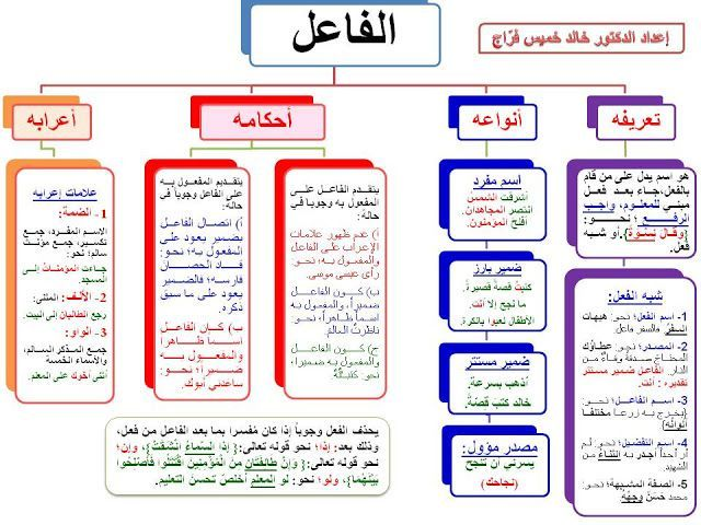 درس الفاعل الإضمار الواجب و الجائز الثانية إعدادي Learn Arabic Language Learning Arabic Arabic Alphabet For Kids