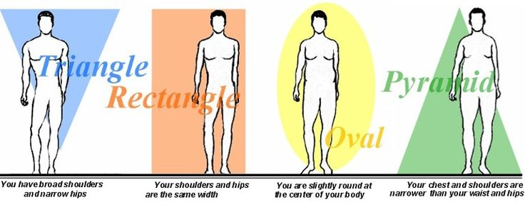 Image: http://files.www.fleetfeetknoxville.com/Images/whats_your_body_type_men.jpg